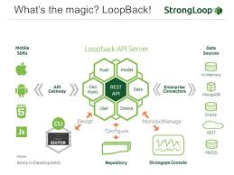 Loopback 2.2.2 License Key + Latest Version Full Download 2021